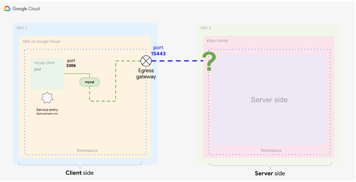 Adding an endpoint to the Istio registry by using a service entry definition.