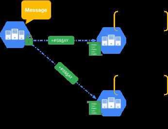 Criptografia do tráfego usando um certificado particular (secret) com uma contraparte pública