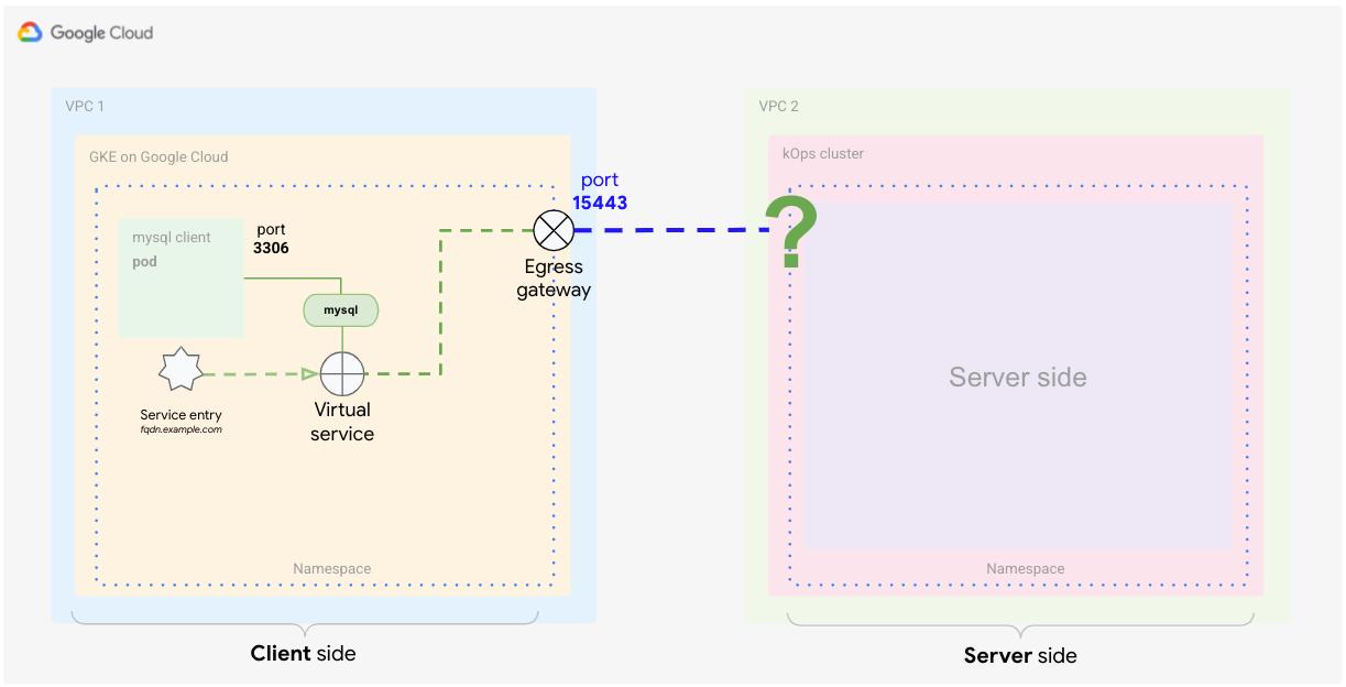 Definição de um serviço virtual que informa ao Istio como aplicar o roteamento para o tráfego que alcança o serviço externo.