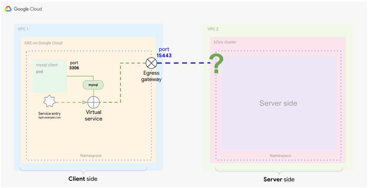 Defining a virtual service that tells Istio how to apply routing for traffic that reaches the external service.