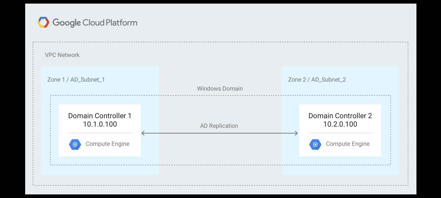 Arquitectura de ActiveDirectory tolerante a errores en GoogleCloud.