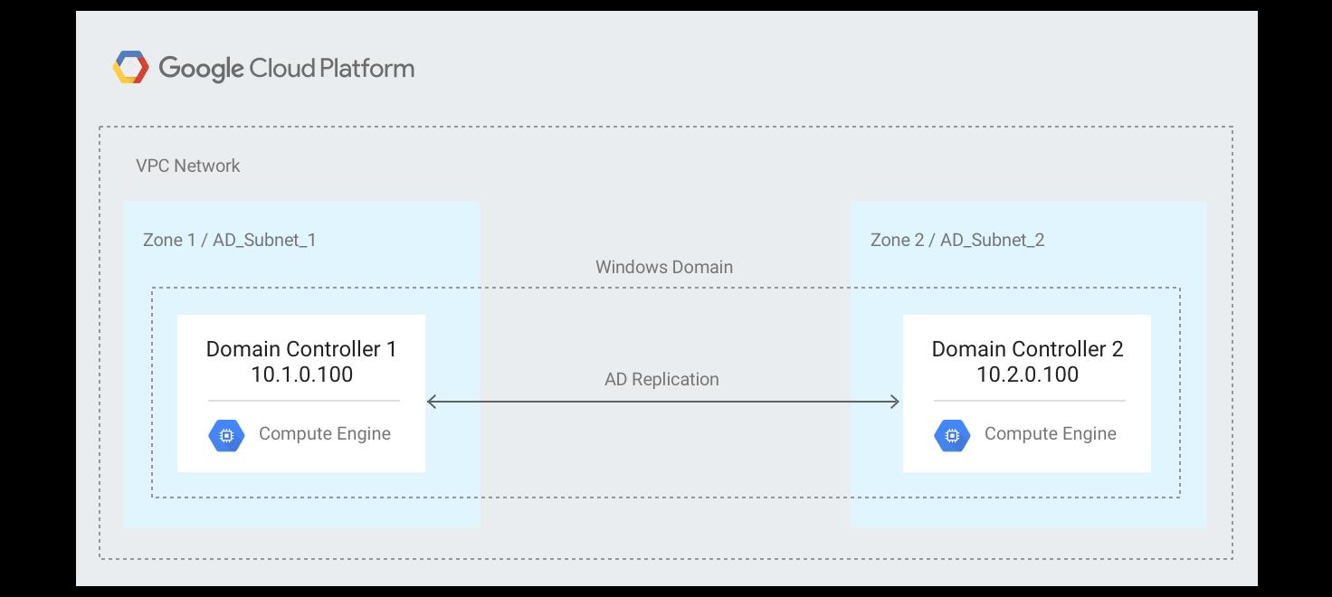 Google Cloud 上可容错的 Active Directory 架构。