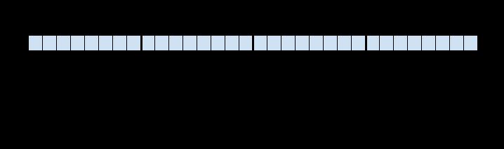pod CIDR 블록 넷마스크