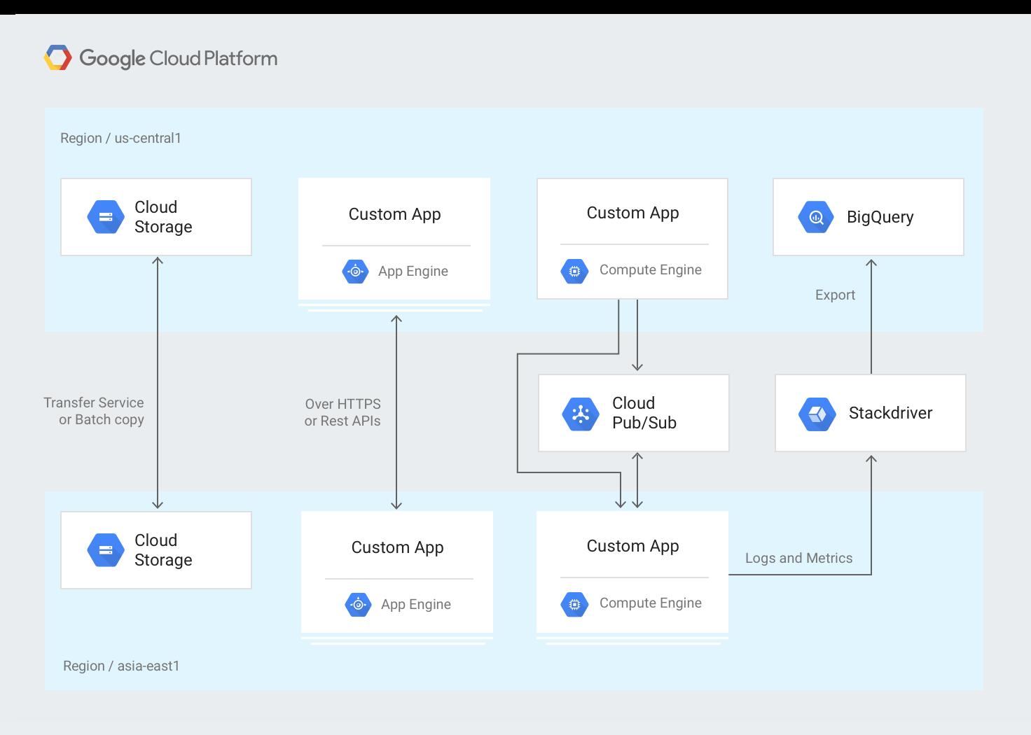 Architecture d'un système impliquant plusieurs régions GoogleCloud.