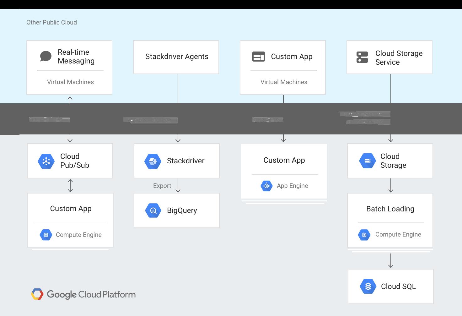 Diagramm: Architektur eines Systems mit Google Cloud und einem anderen Cloud-Anbieter