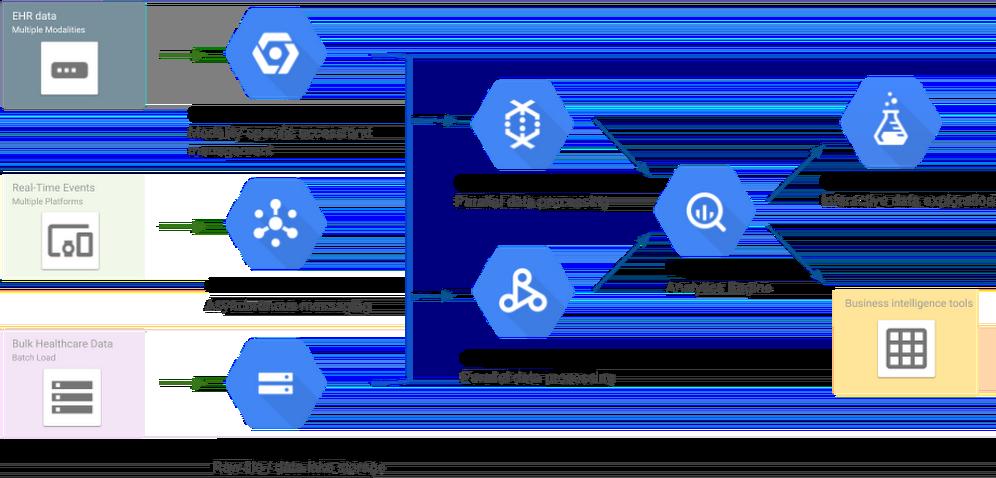 Arquitetura: análise da API Healthcare