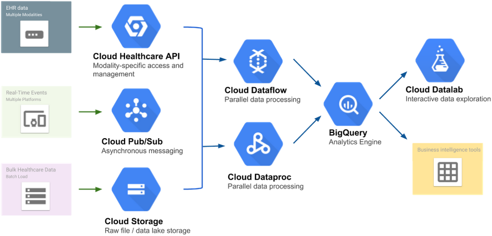 架构:Healthcare API 分析