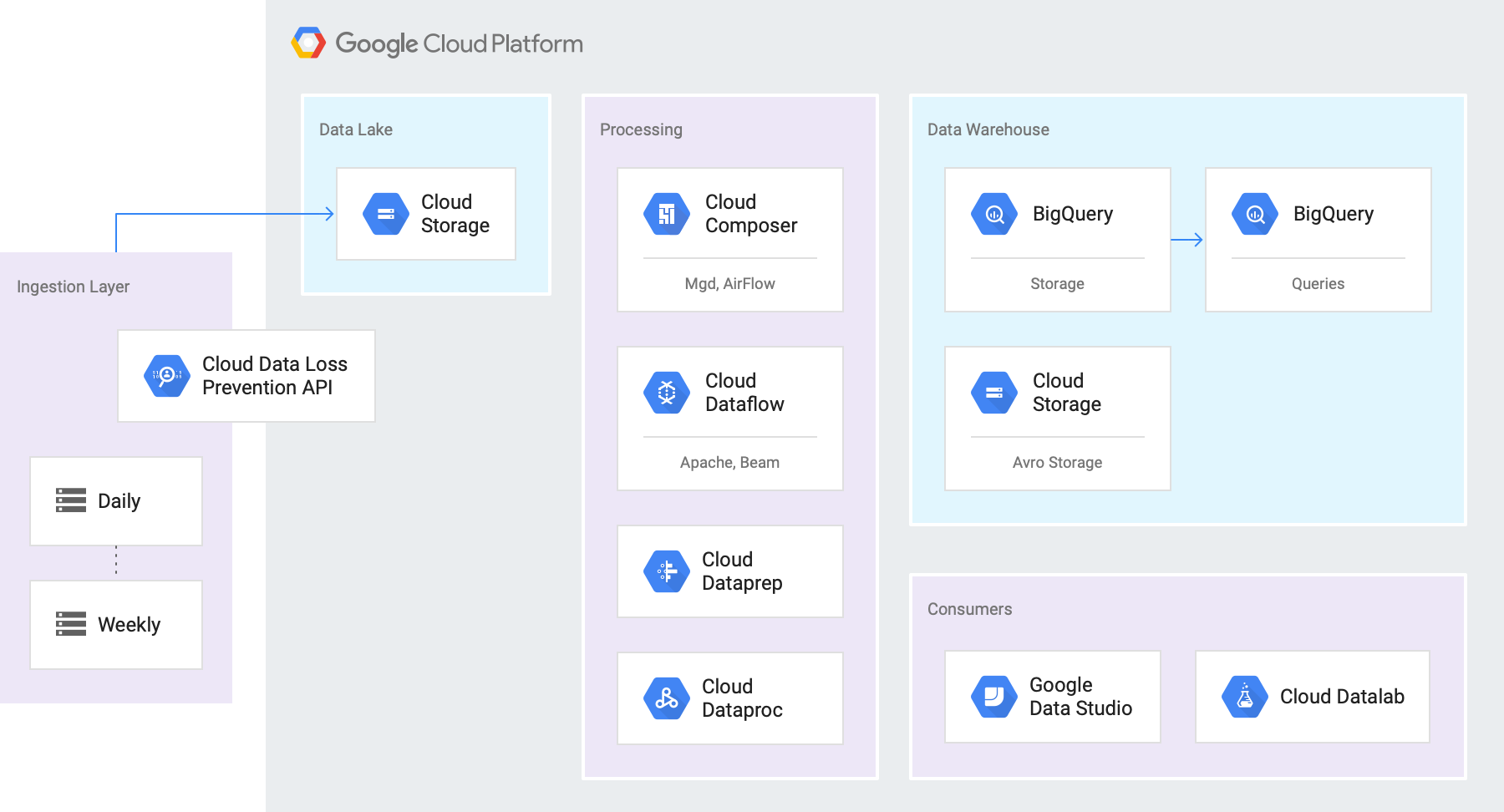 Architecture of data lake use cases