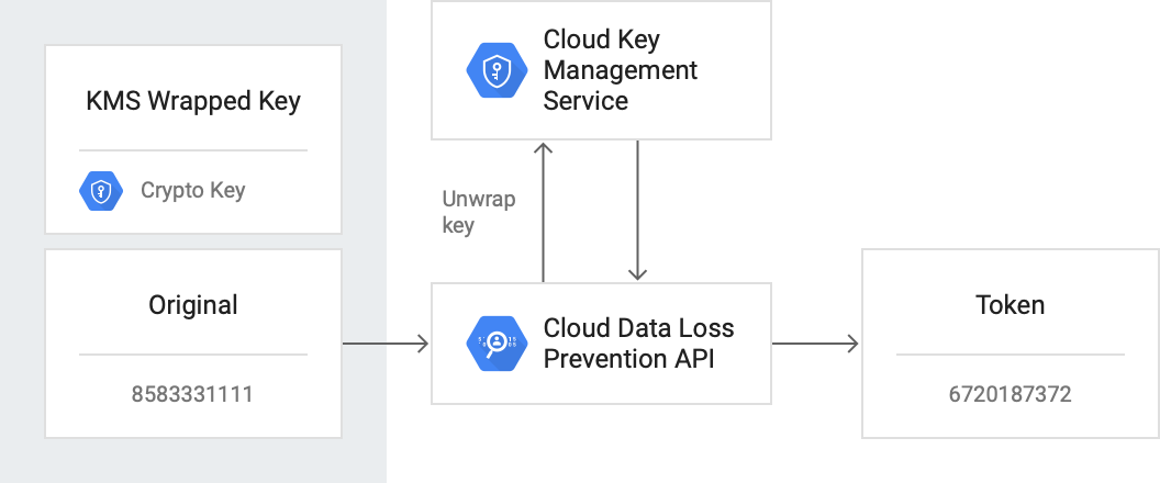 機密データ項目を識別してトークン化するアーキテクチャ。