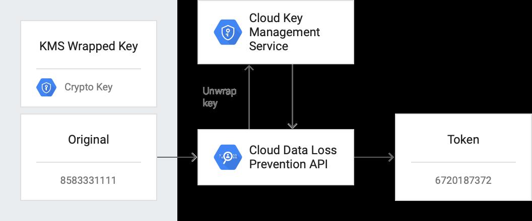 Arquitectura de la identificación de los elementos de los datos sensibles y su asignación de tokens