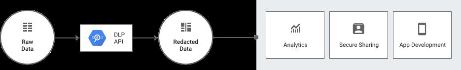 データ パイプライン プロセスのアーキテクチャ。