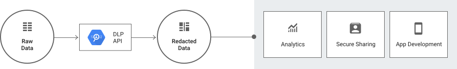 Architecture of data pipeline processes.
