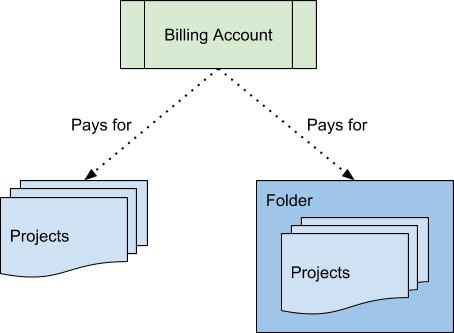 billing account separated into folders
