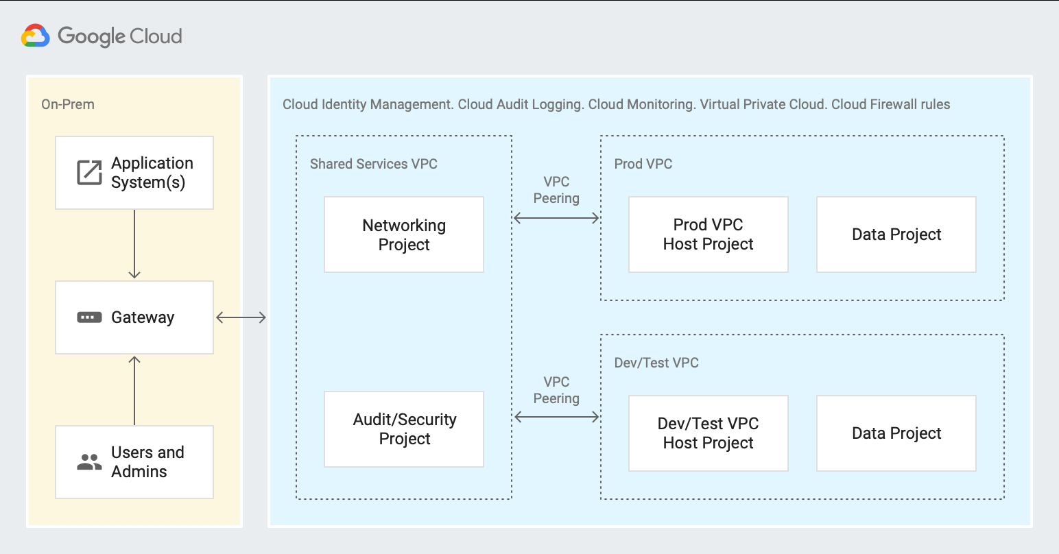 Diagram showing a separate VPC for prod and one for dev/test.