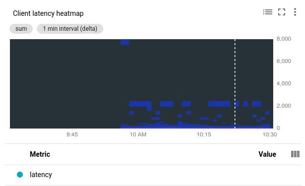 Carte de densité de la latence de queue.