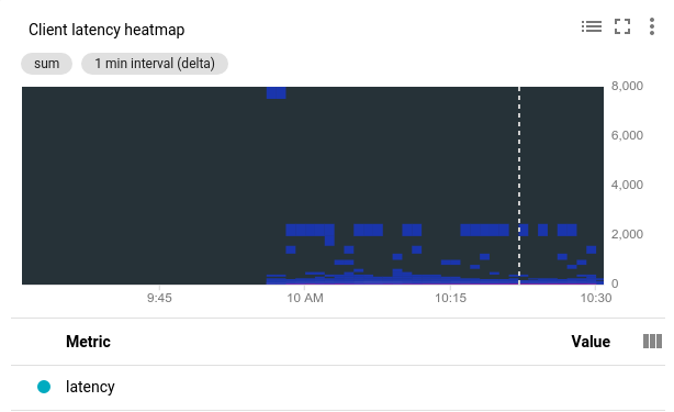 Heatmap chart of tail latency.