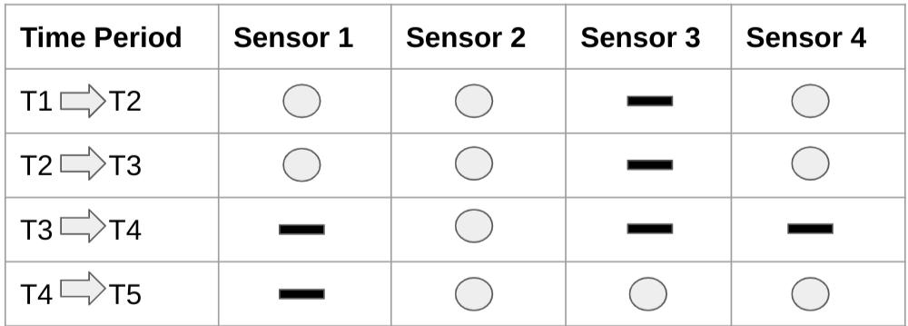 Diagrama que muestra datos típicos de series temporales con valores faltantes.