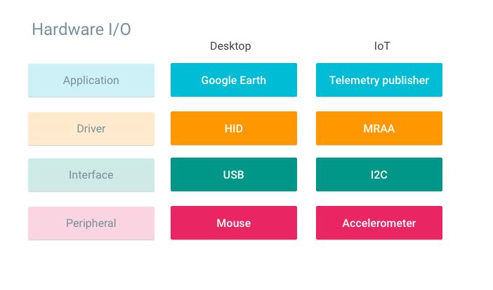 Gráfico de colores que compara los componentes de la IoT y de escritorio.