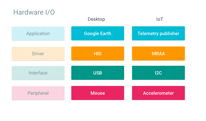 Colored chart that compares desktop and IoT components.