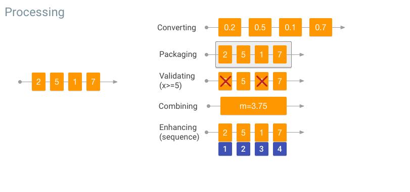 Flujo de trabajo del procesamiento de datos: conversión, empaquetado, validación, clasificación, mejora, resumen y combinación de datos.
