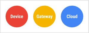 Three components: device, gateway, and cloud.