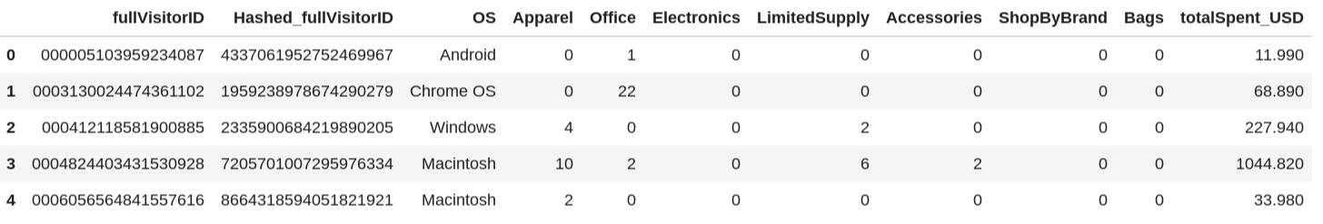 Primeiras cinco linhas de dados de transação agregados.