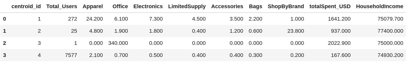Summary statistics for cluster data.