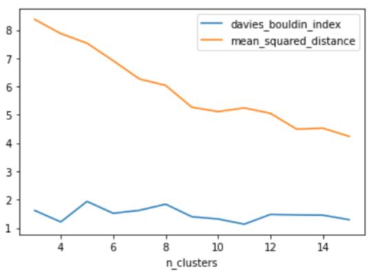 各モデルのクラスタ数に対する平均二乗距離と Davies–Bouldin スコアをプロットするグラフ