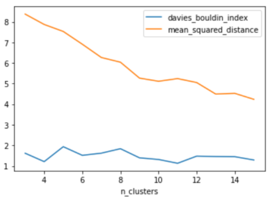 Graph plotting mean squared distance and Davies–Bouldin score against number of clusters for each model.