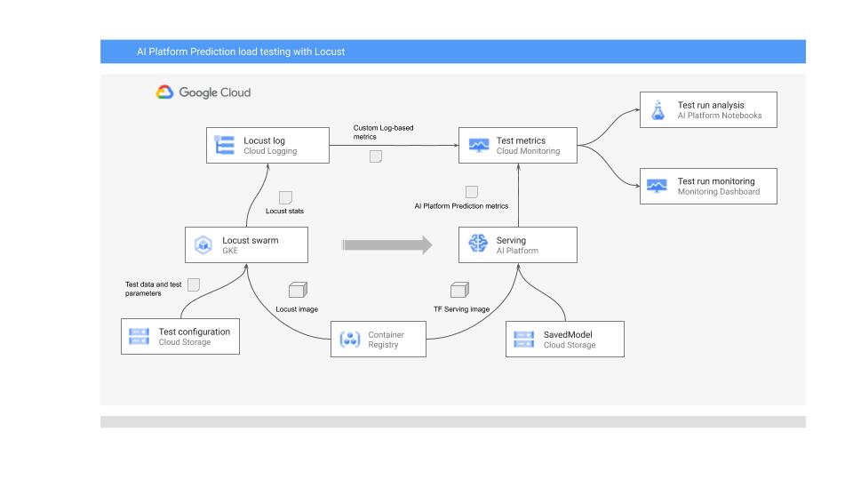 Monitoring AI Platform models
