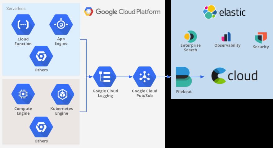 Ejemplo de flujo de transferencia de GoogleCloud a ElasticCloud.