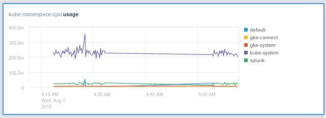 CPU usage graph