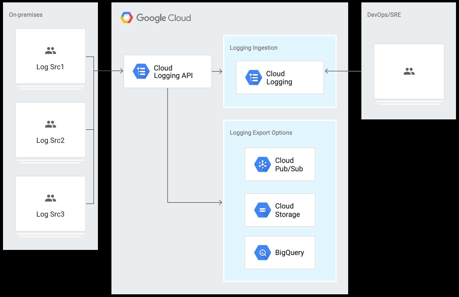 Arquitetura de uso da API Logging para ingerir diretamente registros locais.