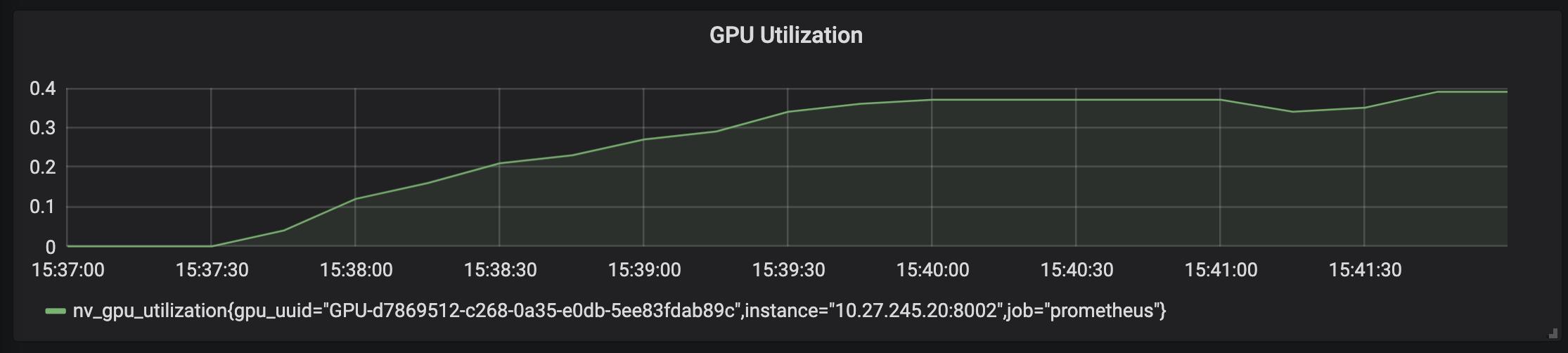Grafik mit GPU-Auslastung von weniger als 40 %