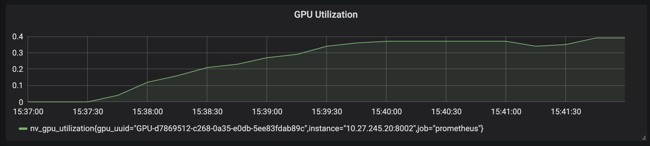 Gráfico que muestra un uso de GPU de menos del40%