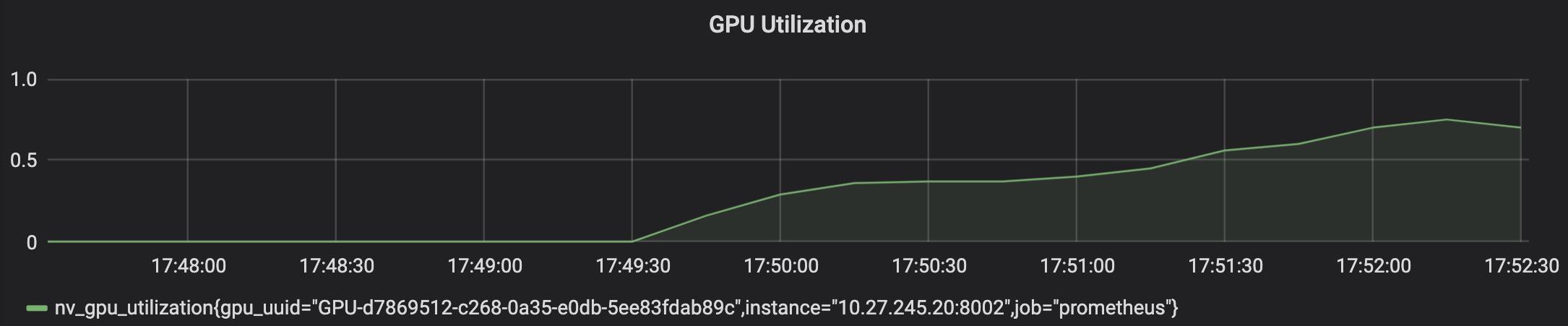Gráfico que muestra un uso de GPU del75%