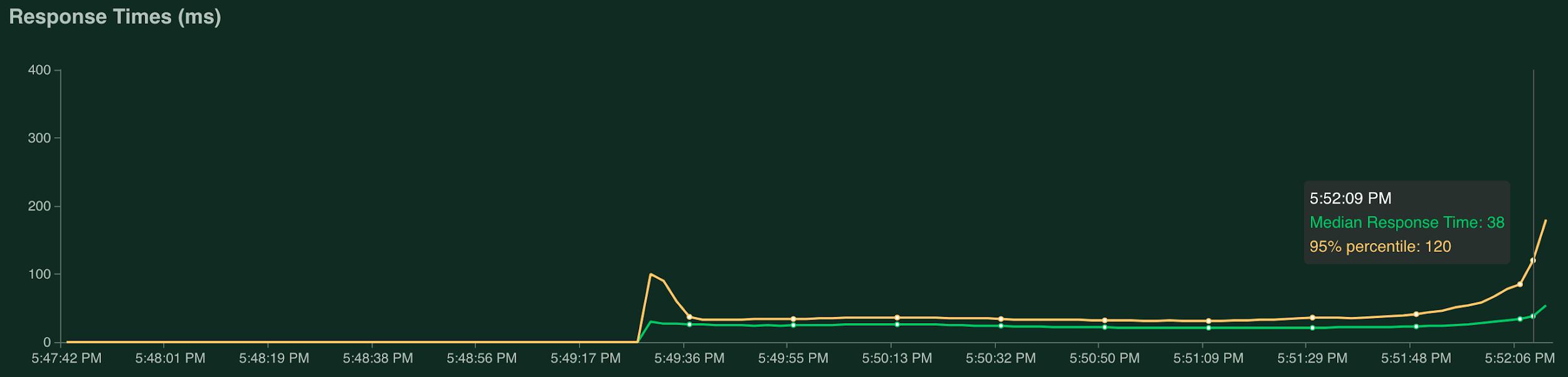 Grafik mit der Antwortzeit mit 2236,6 Anfragen pro Sekunde.