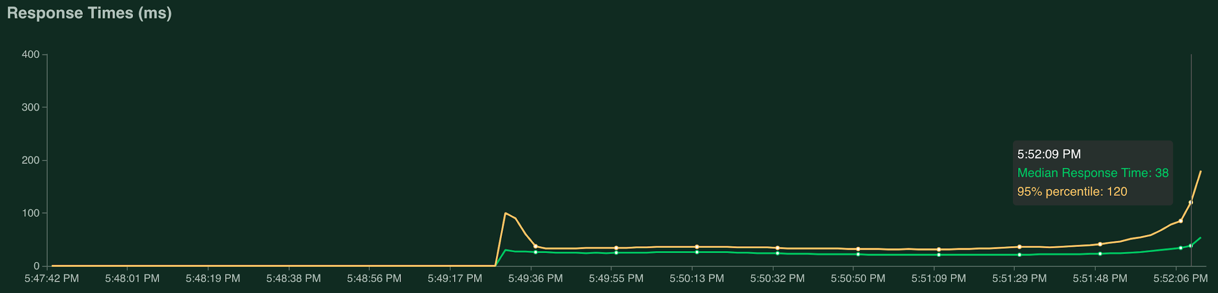 Grafo que muestra el tiempo de respuesta con 2236.6 solicitudes por segundo