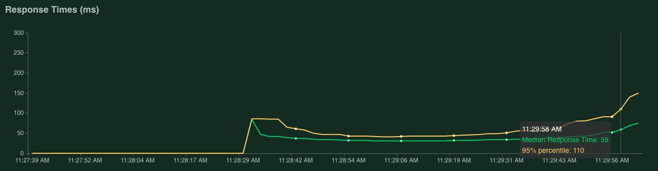 Grafo que muestra el tiempo de respuesta con solicitudes por segundo de 381.