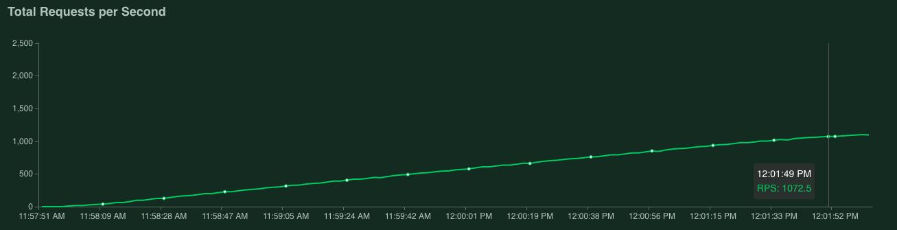 Gráfico que muestra 1,072.5solicitudes por segundo
