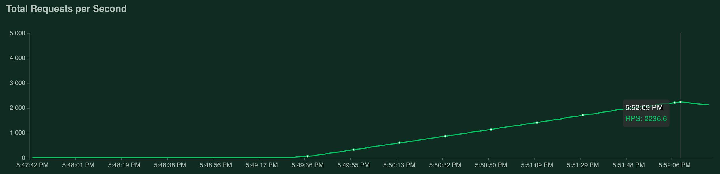Grafo que muestra 2236.6 solicitudes por segundo