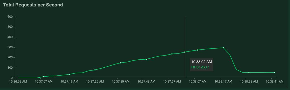 Gráfico que muestra 253.1solicitudes por segundo