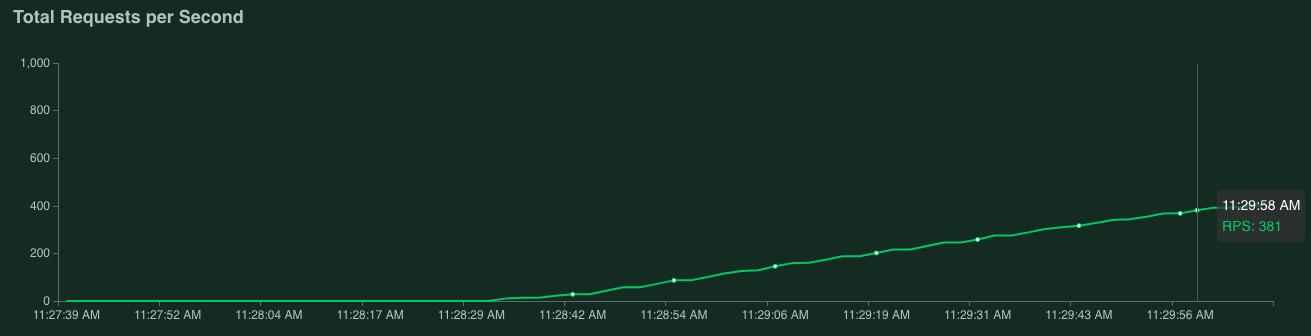 Gráfico que muestra 381 solicitudes por segundo