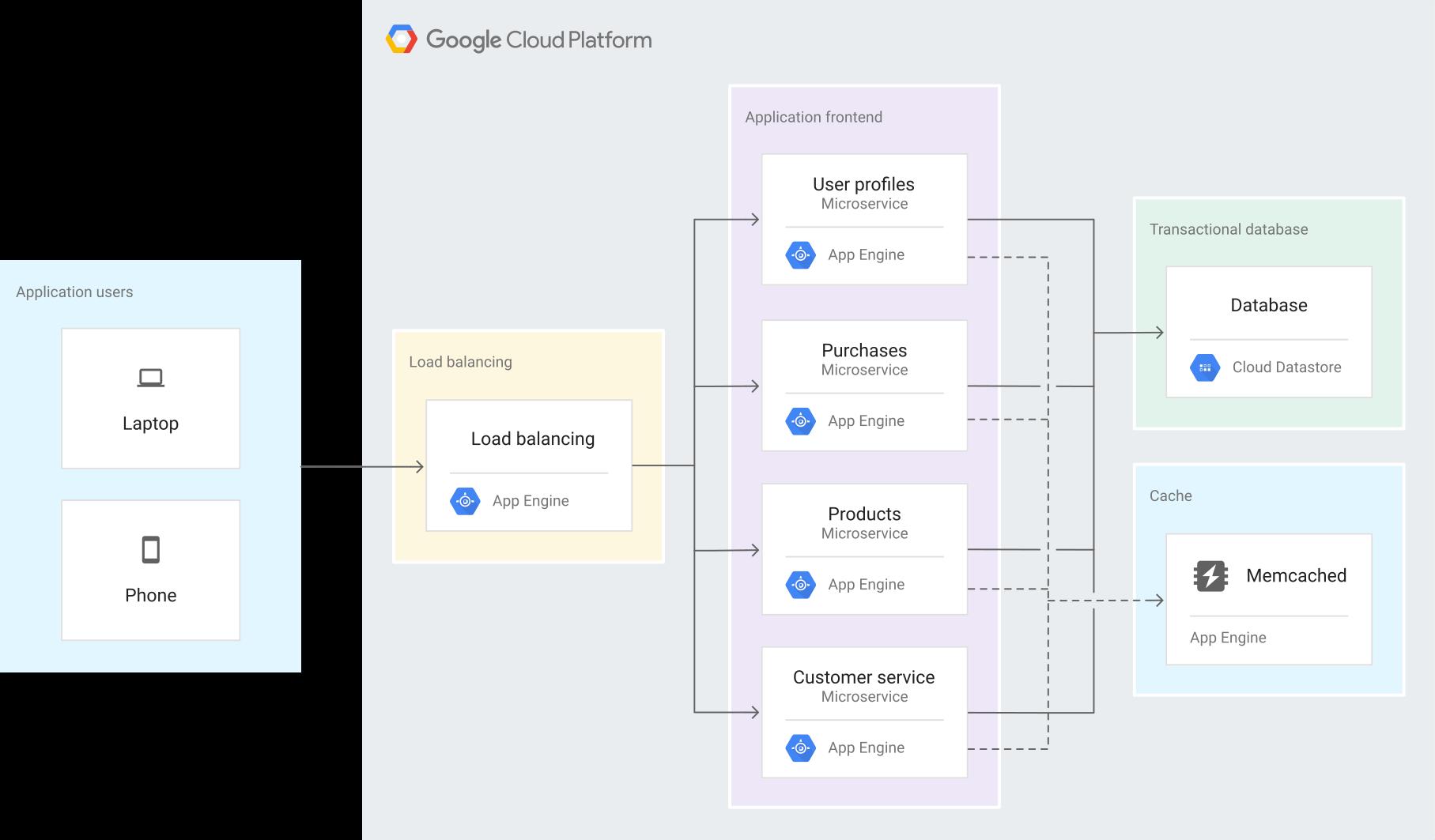 アーキテクチャ: App Engine によるマイクロサービス