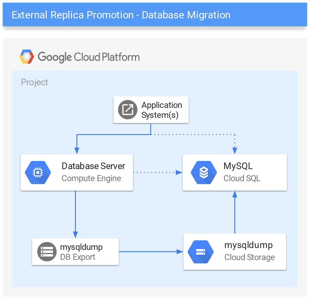Database replication architecture.