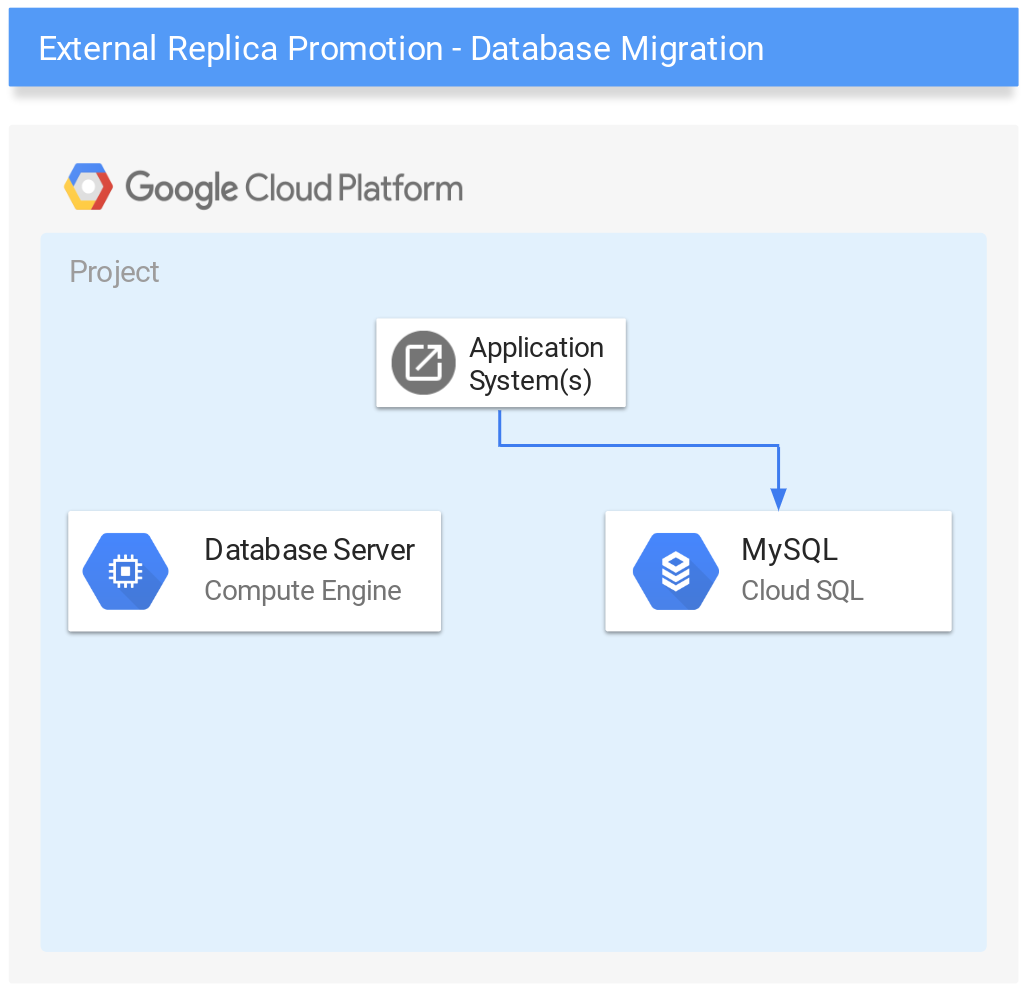 Migrated database architecture.