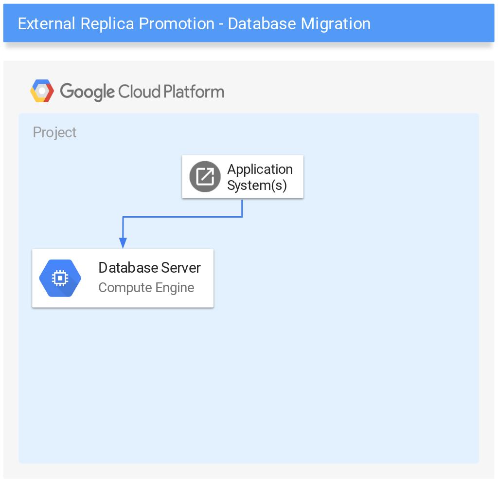 启动数据库架构。