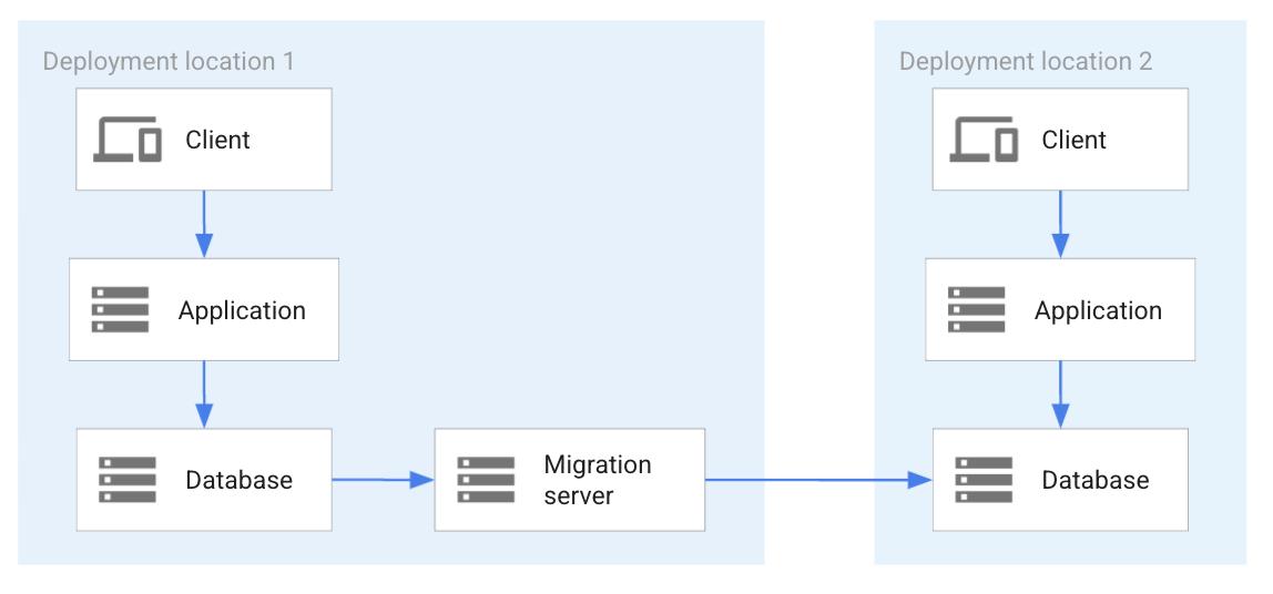 データベース移行とレプリケーション テクノロジーを使用したレプリケーション。