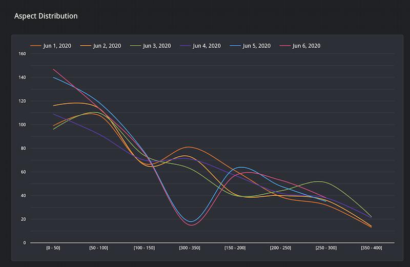 アスペクト分布の線グラフ。