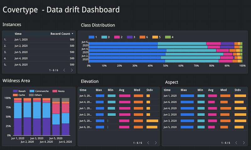 Visualización de registros de solicitud-respuesta.